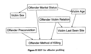 Offender profiling chart
